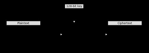 Das Bityard: Symmetric Encryption with PyCrypto, Part 2